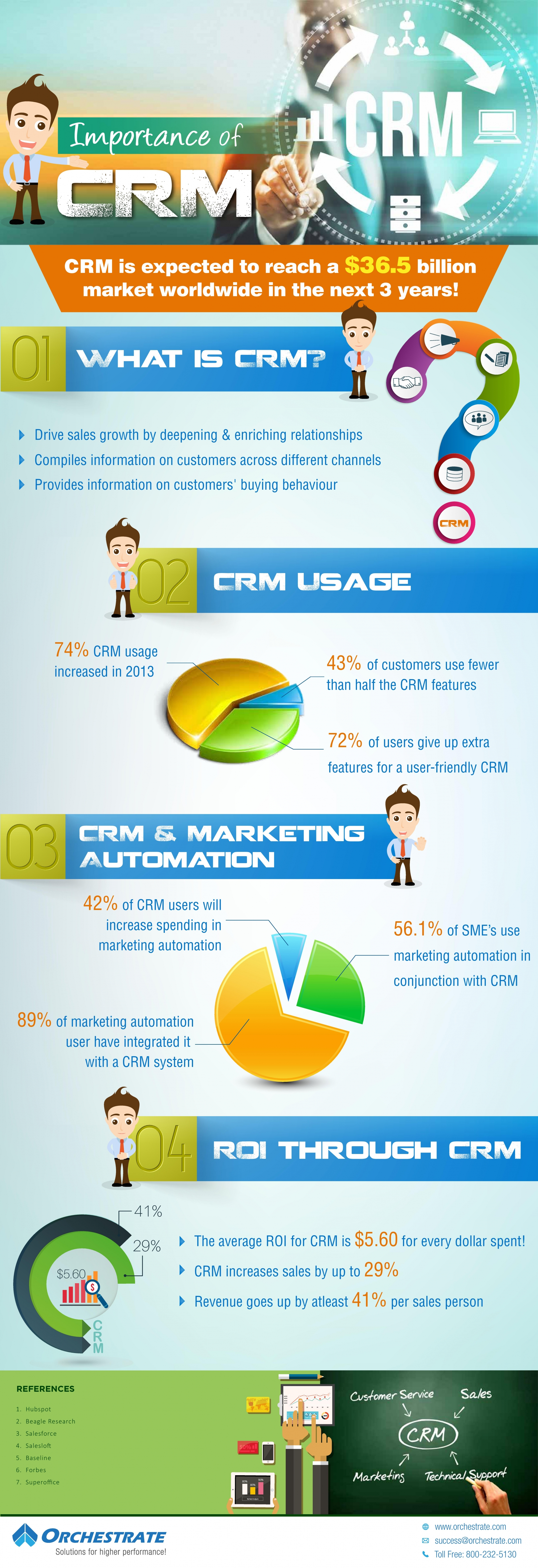 Importance_of_CRM_Infographic_page_001.jpg