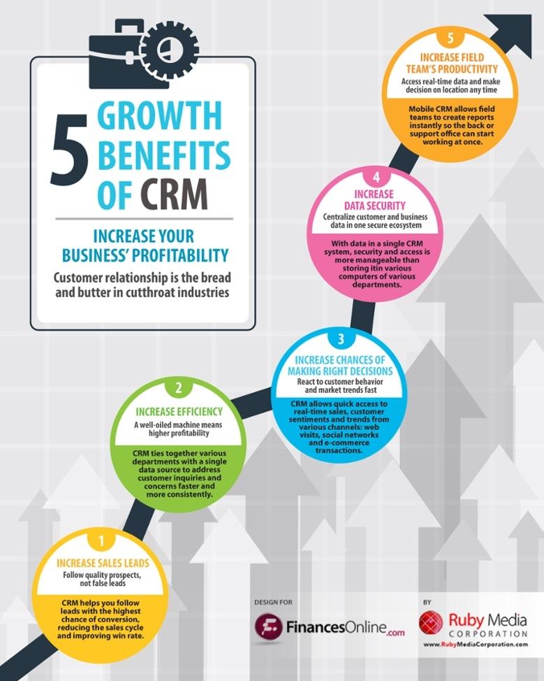 5_ways_a_crm_can_help_your_company_grow.jpg