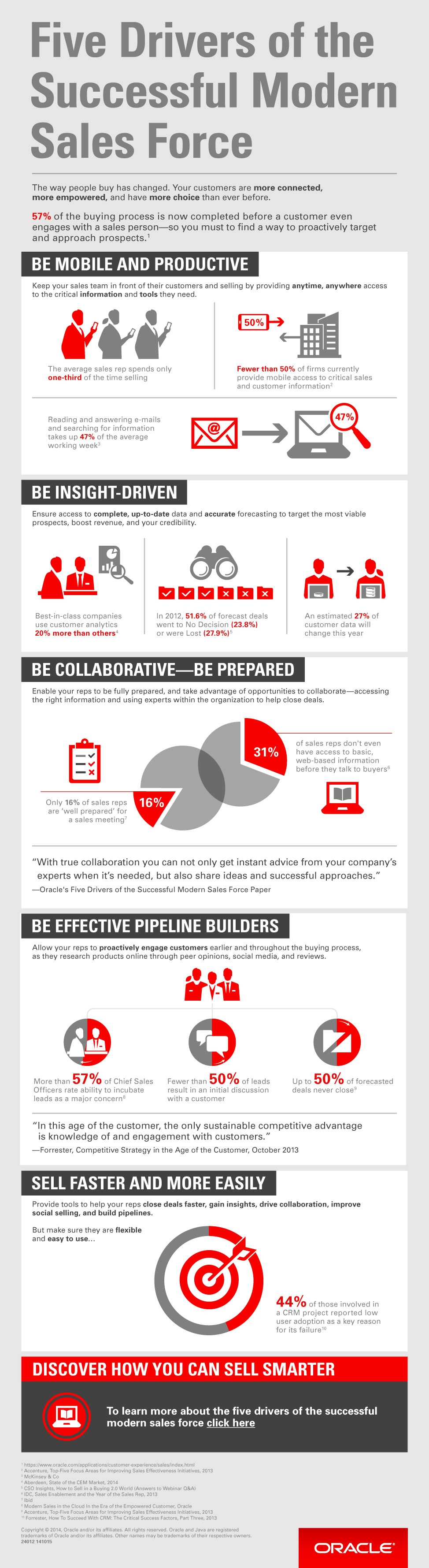 oracle_sales_force_infographic_2342011.jpg